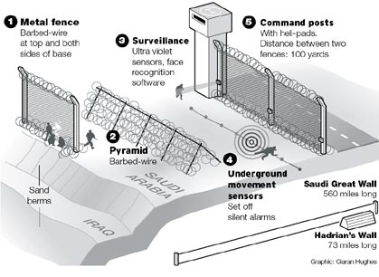 saudi security fence 1 <!  :en  >The Afghanistan Security Solution (Long Term):  AFPAK Border Security Fence Needed, Not More U.S. Troops<!  :  >