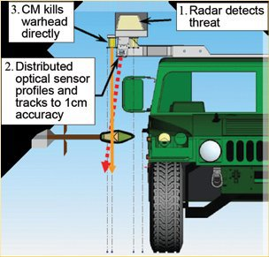 artis iron curtain active protection system aps graphic <!  :en  >Artis Iron Curtain Active Protection System (APS): Shoot Down Ballistic Reactive Ground Vehicle Defense System<!  :  >