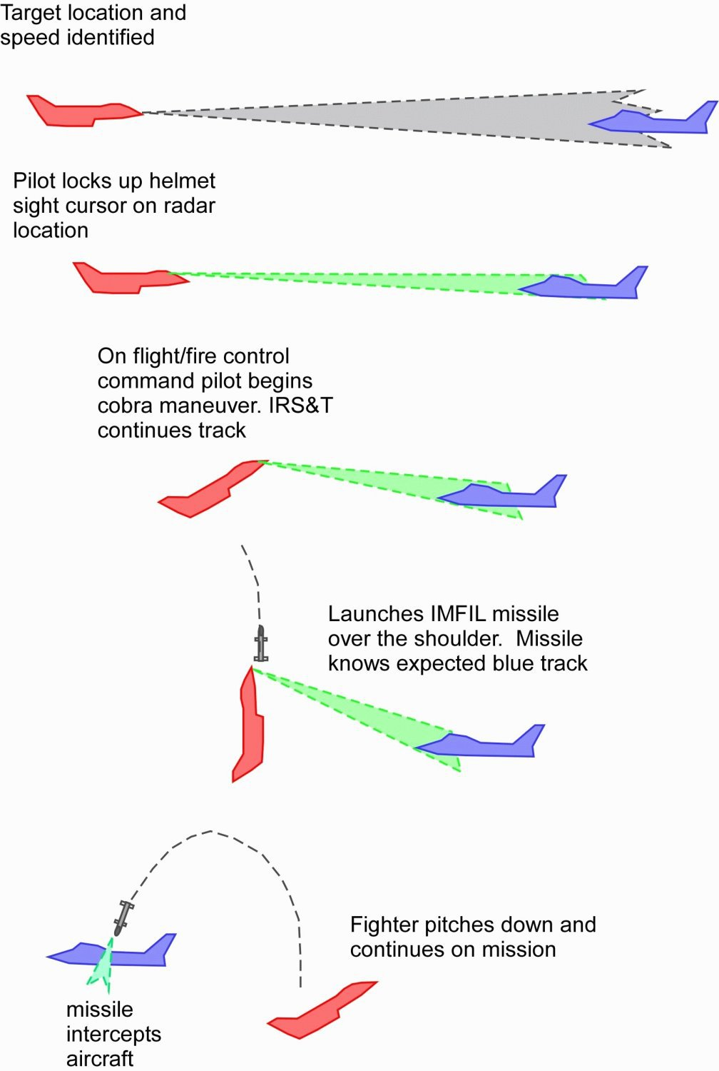 Air-to-Air Fighter Combat Application of Pugachev's Cobra Maneuver