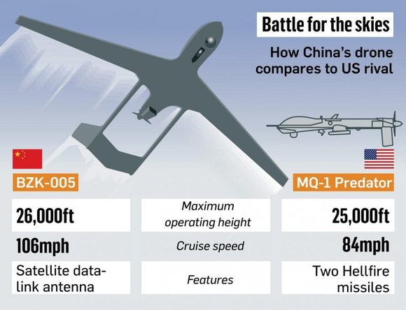 Chinese Harbin BZK 005 versus General Atomics MQ 1 Predator UAS UAV Drone Aircraft Graphic Sunday Times 1 Harbin BZK 005 Drone Intercepted by Japanese F 15 Fighter Aircraft: Are the Chinese Close to Achieving UAS/UAV/Drone Aircraft Parity with the United States?