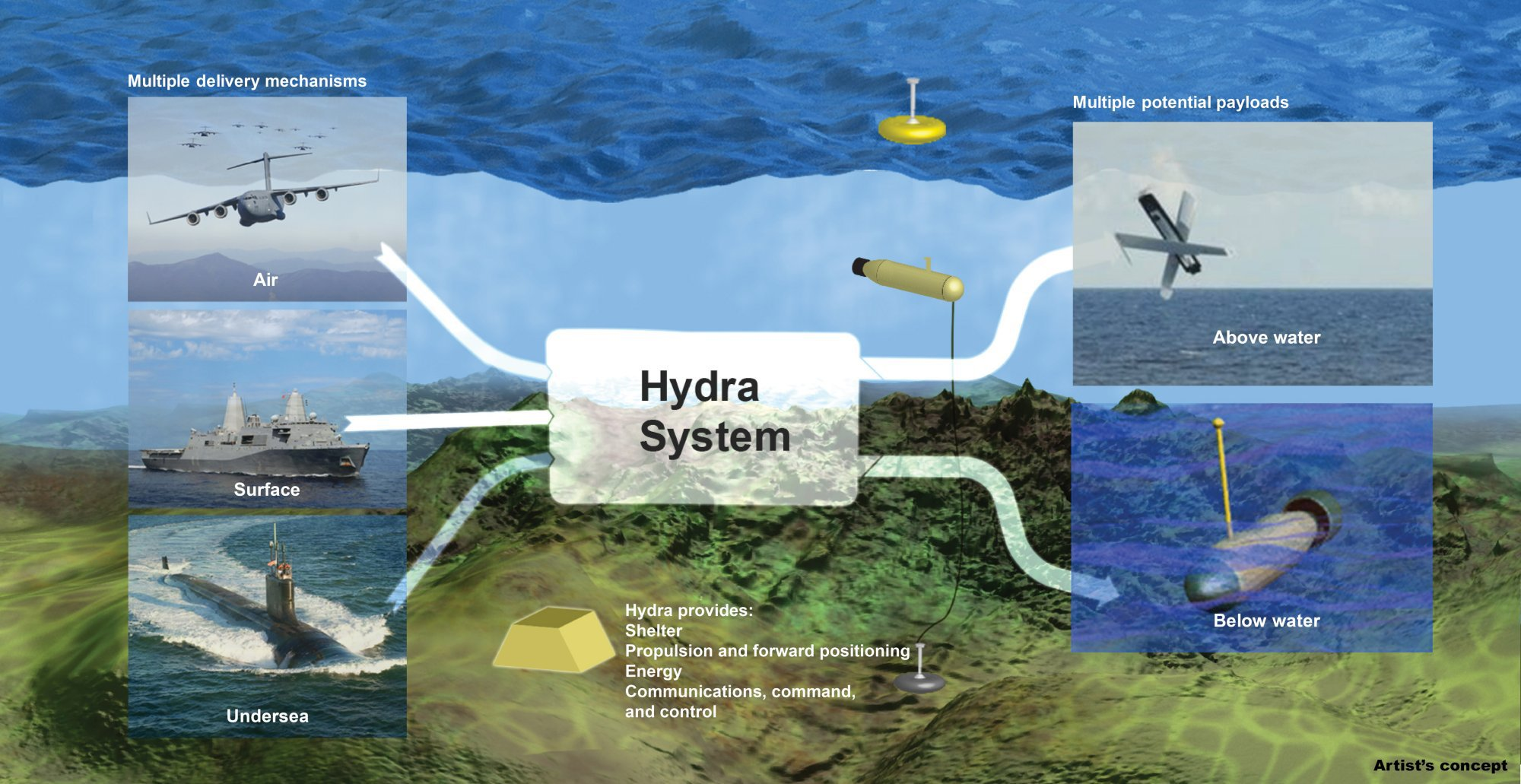 DARPA Hydra System 1 small DARPAs Hydra System: The Many Headed Sea Monster Goes High Tech and Robotic
