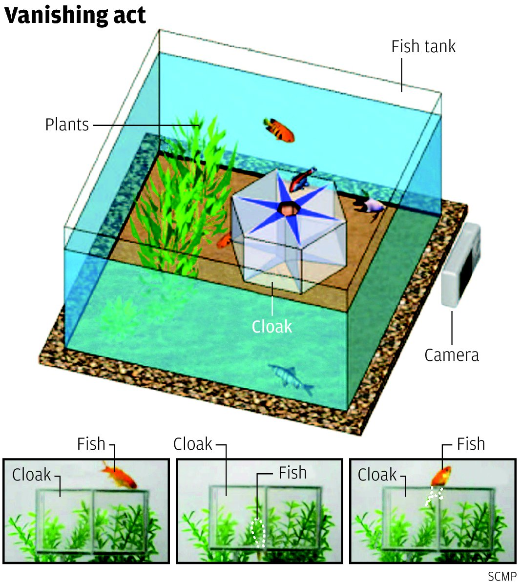 Chinese Invisibility Cloak Adaptive Camouflage Visual Cloaking Technology Fish Tank Professor Chen Hongsheng Zhejiang University South China Morning Post 1 Chinese Military Developing Invisibility Cloak: Multispectral Adaptive Camouflage/Visual Cloaking Technology for Future Chinese Fighter Aircraft and Vehicles and Future Warfare?