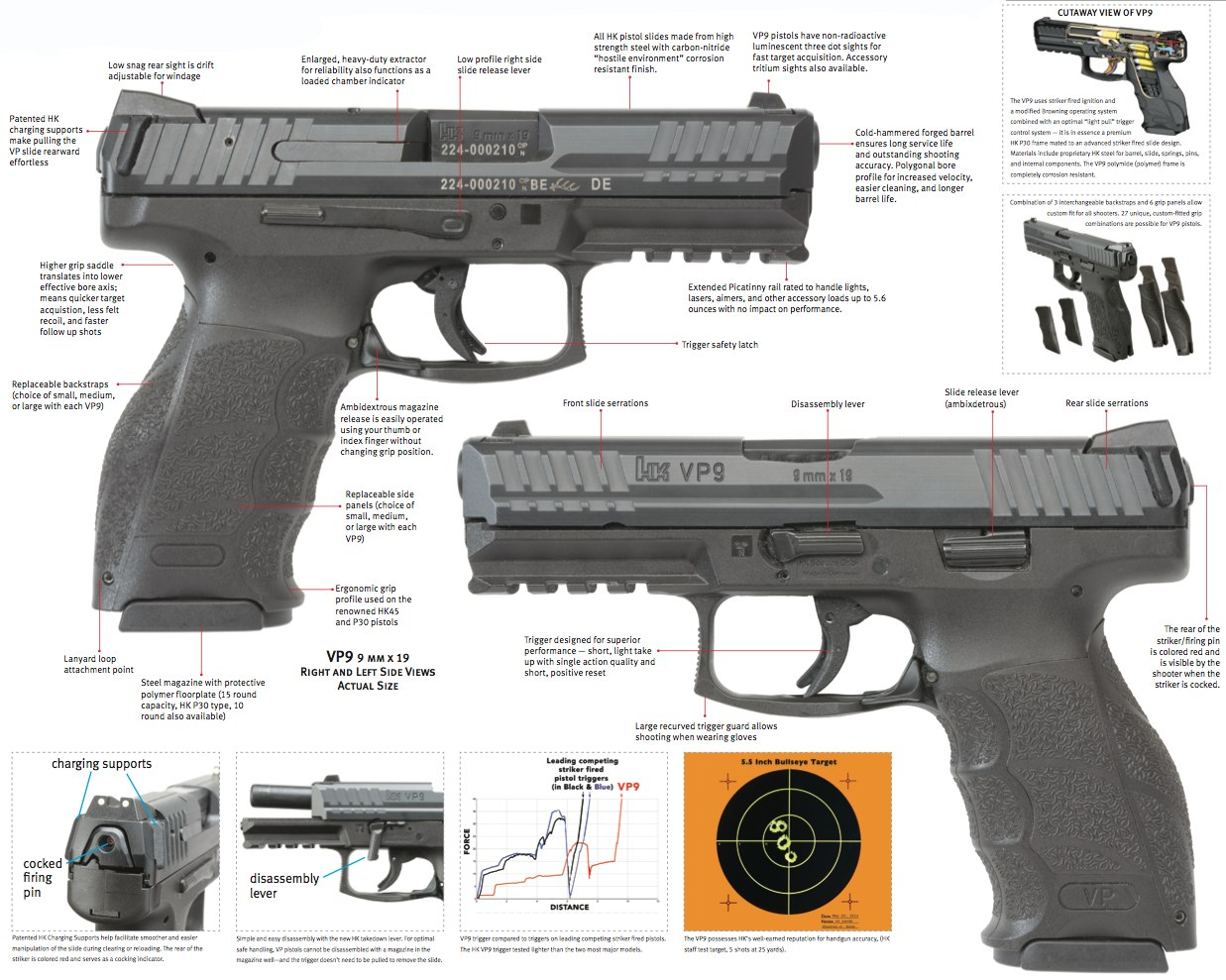 Heckler  Koch VP9 Striker Fired 9mm Pistol 9mm Parabellum 9x19mm NATO Data Sheet 1 Heckler & Koch HK VP9 Striker Fired, Polymer Framed 9mm Combat/Tactical Pistol with Ambi Controls: Better Late than Never...But is it Better than the Glock 17/19 and Smith & Wesson M&P9 Series Pistols? It may be, but well just have to see. (Video!)