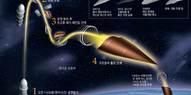 Hypersonic Missiles Being Developed By China And The