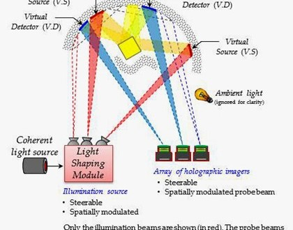 SMU/DARPA OMNISCIENT/REVEAL 3D Holographic Around-the-Corner Sight for the Urban Combat Fight: See Your Enemy (in 3D) before He Sees You!